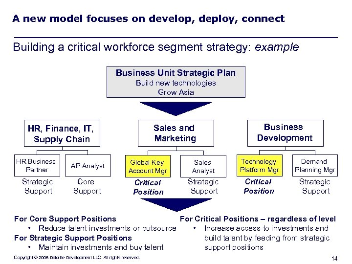 A new model focuses on develop, deploy, connect Building a critical workforce segment strategy: