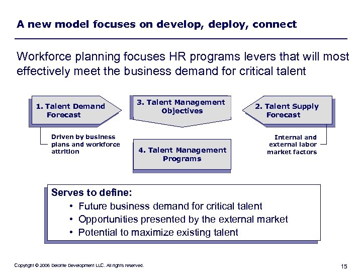 A new model focuses on develop, deploy, connect Workforce planning focuses HR programs levers