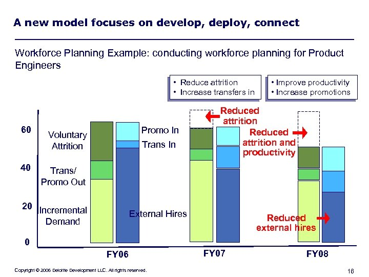 A new model focuses on develop, deploy, connect Workforce Planning Example: conducting workforce planning