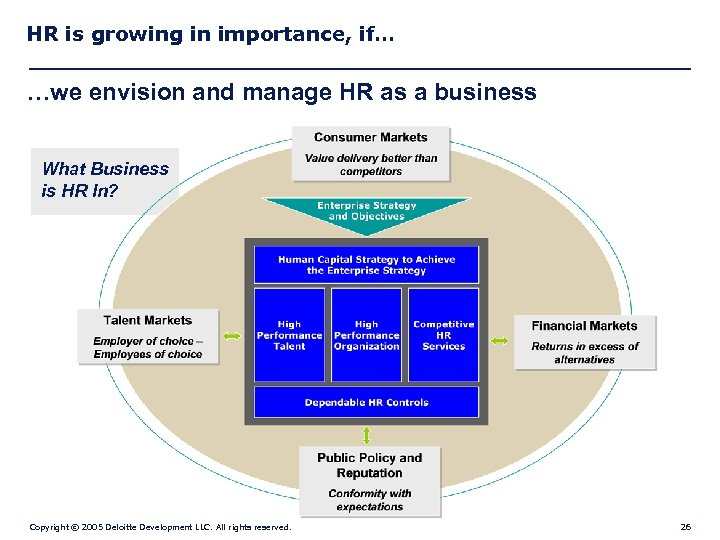 HR is growing in importance, if… …we envision and manage HR as a business