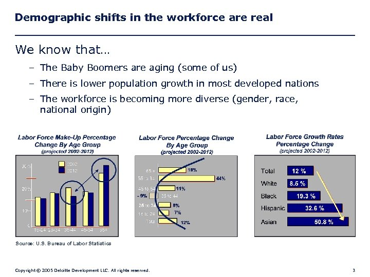 Demographic shifts in the workforce are real We know that… – The Baby Boomers