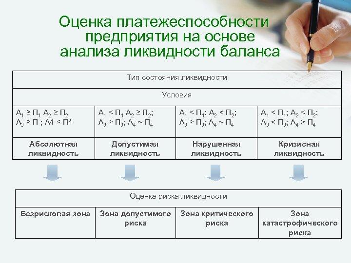 Оценка платежеспособности предприятия на основе анализа ликвидности баланса Тип состояния ликвидности Условия А 1
