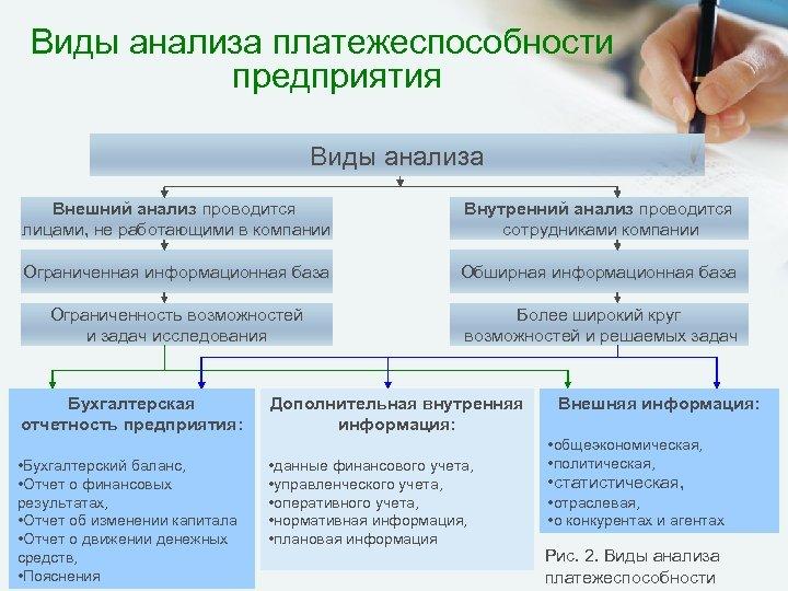 Виды анализа платежеспособности предприятия Виды анализа Внешний анализ проводится лицами, не работающими в компании