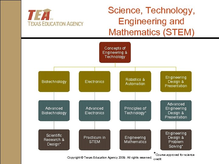 Science, Technology, Engineering and Mathematics (STEM) Concepts of Engineering & Technology Biotechnology Advanced Biotechnology