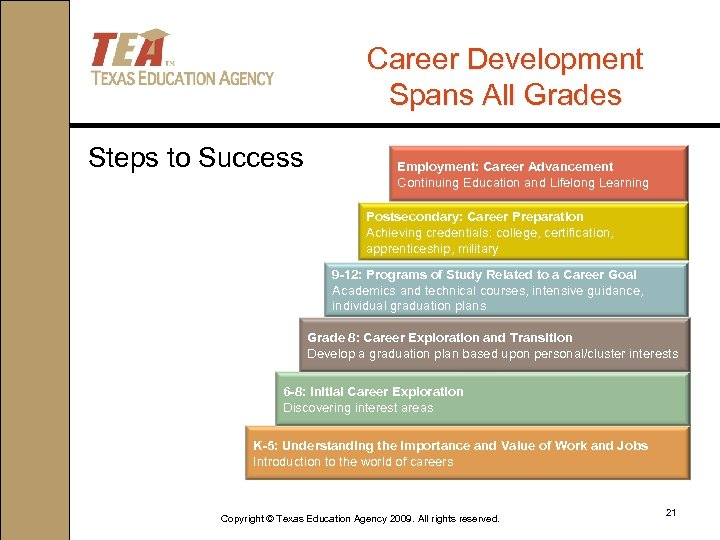 Career Development Spans All Grades Steps to Success Employment: Career Advancement Continuing Education and