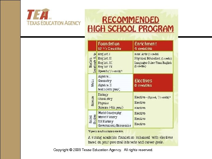 Copyright © 2009 Texas Education Agency. All rights reserved.