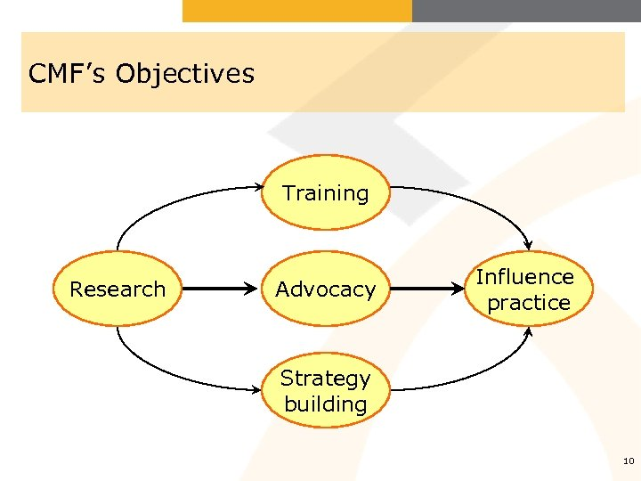 CMF's Objectives Training Research Advocacy Influence practice Strategy building 10