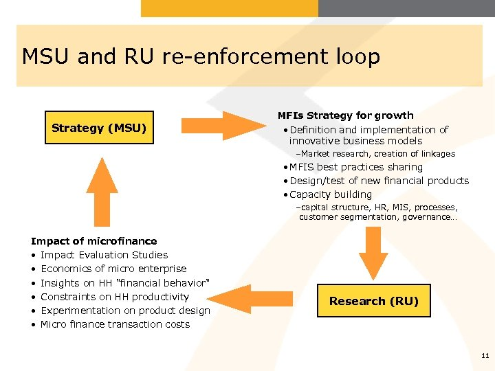 MSU and RU re-enforcement loop Strategy (MSU) MFIs Strategy for growth • Definition and