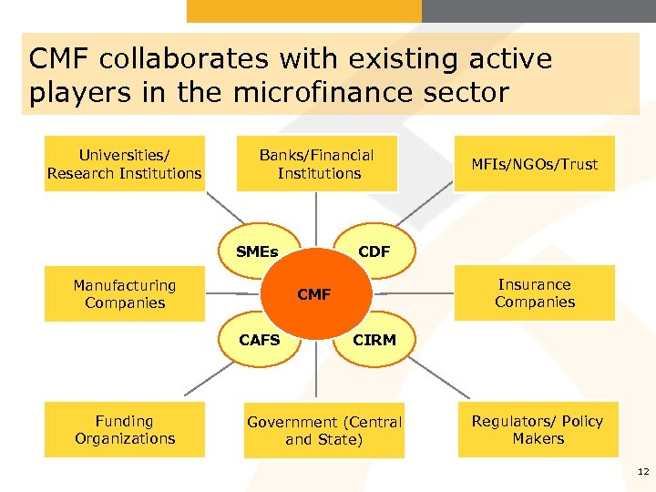 CMF collaborates with existing active players in the microfinance sector Universities/ Research Institutions Banks/Financial