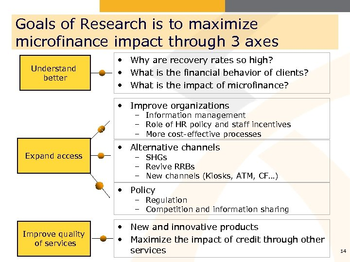 Goals of Research is to maximize microfinance impact through 3 axes Understand better •