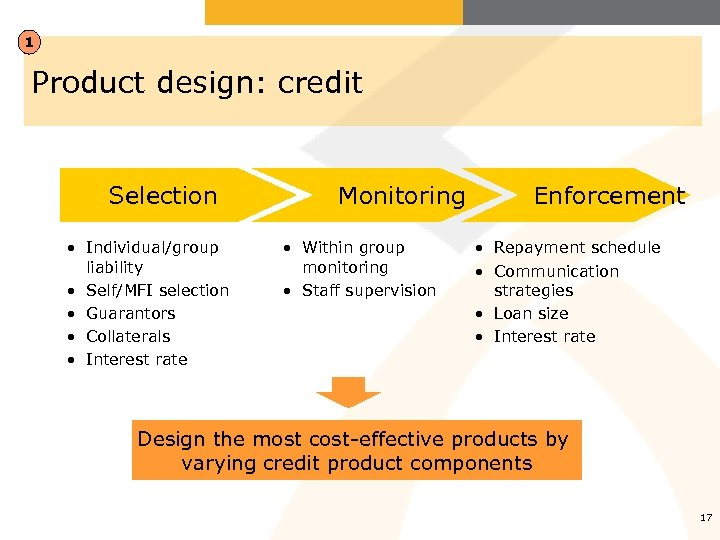 1 Product design: credit Selection • Individual/group liability • Self/MFI selection • Guarantors •