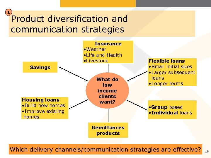 1 Product diversification and communication strategies Insurance • Weather • Life and Health •