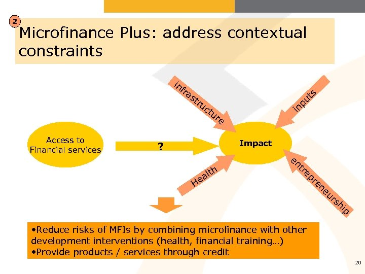 2 Microfinance Plus: address contextual constraints in fra st Access to Financial services ru