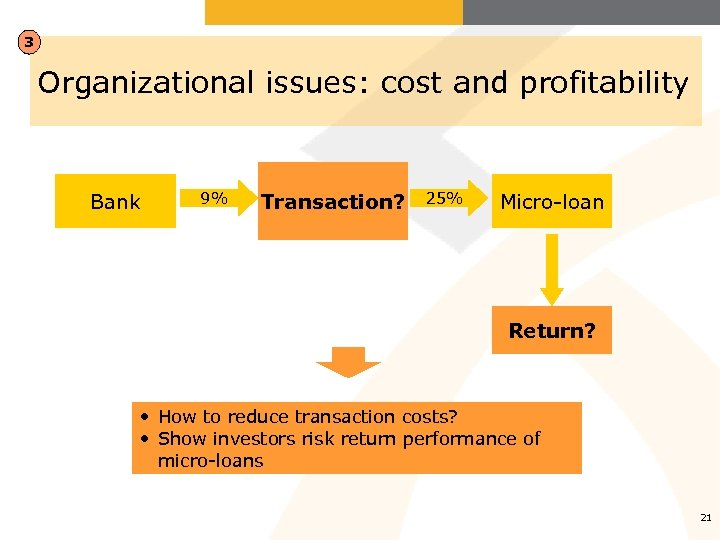 3 Organizational issues: cost and profitability Bank 9% Transaction? 25% Micro-loan Return? • How