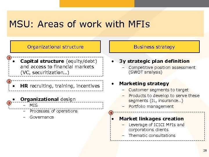 MSU: Areas of work with MFIs Organizational structure 1 2 3 • Business strategy