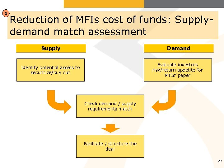 1 Reduction of MFIs cost of funds: Supplydemand match assessment Supply Demand Evaluate investors