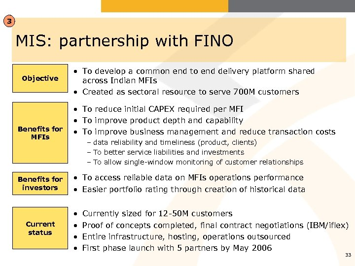 3 MIS: partnership with FINO Objective Benefits for MFIs Benefits for investors Current status