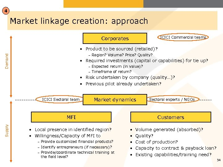 4 Market linkage creation: approach ICICI Commercial teams Corporates Demand • Product to be