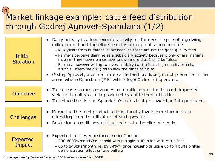 4 Market linkage example: cattle feed distribution through Godrej Agrovet-Spandana (1/2) • Dairy activity
