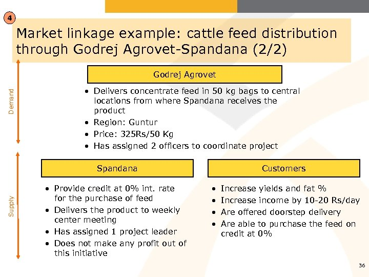 4 Market linkage example: cattle feed distribution through Godrej Agrovet-Spandana (2/2) Demand Godrej Agrovet