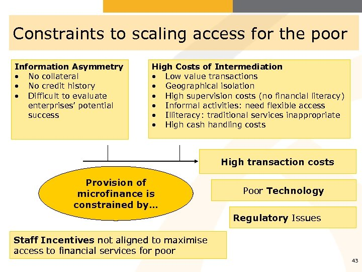 Constraints to scaling access for the poor Information Asymmetry • No collateral • No