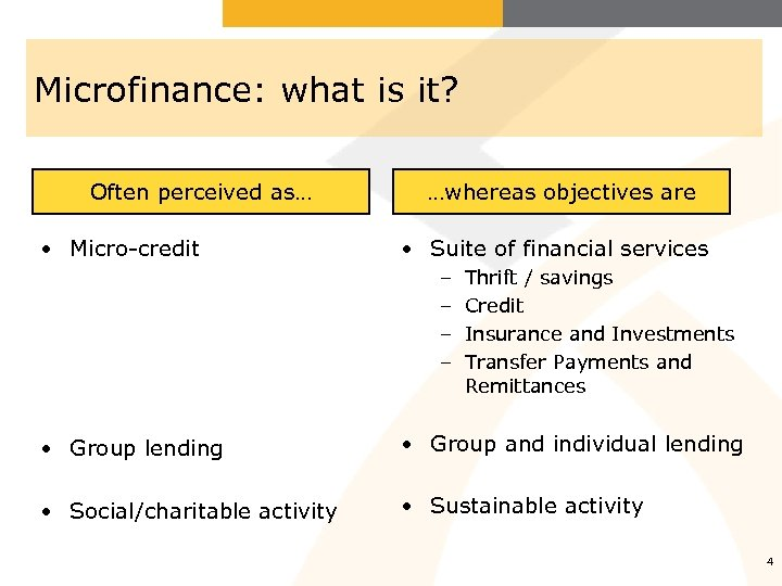 Microfinance: what is it? Often perceived as… • Micro-credit …whereas objectives are • Suite