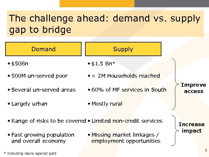 The challenge ahead: demand vs. supply gap to bridge Demand Supply • $50 Bn