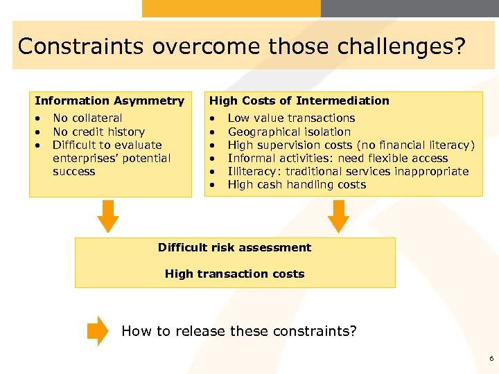 Constraints overcome those challenges? Information Asymmetry High Costs of Intermediation • • • No