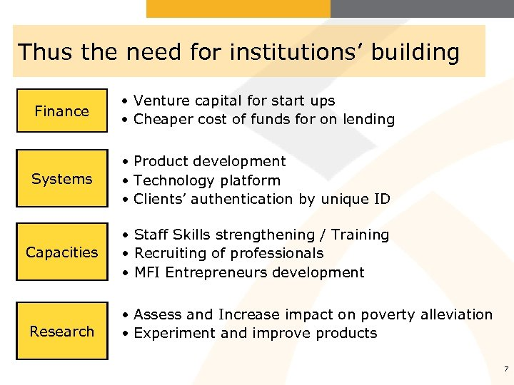 Thus the need for institutions' building Finance • Venture capital for start ups •