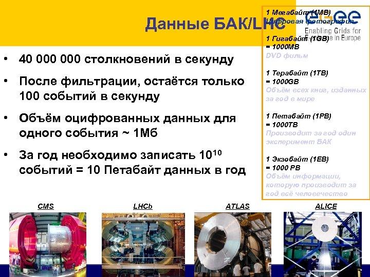 1 Мегабайт (1 MB) Цифровая фотография Данные БАК/LHC • 40 000 столкновений в секунду