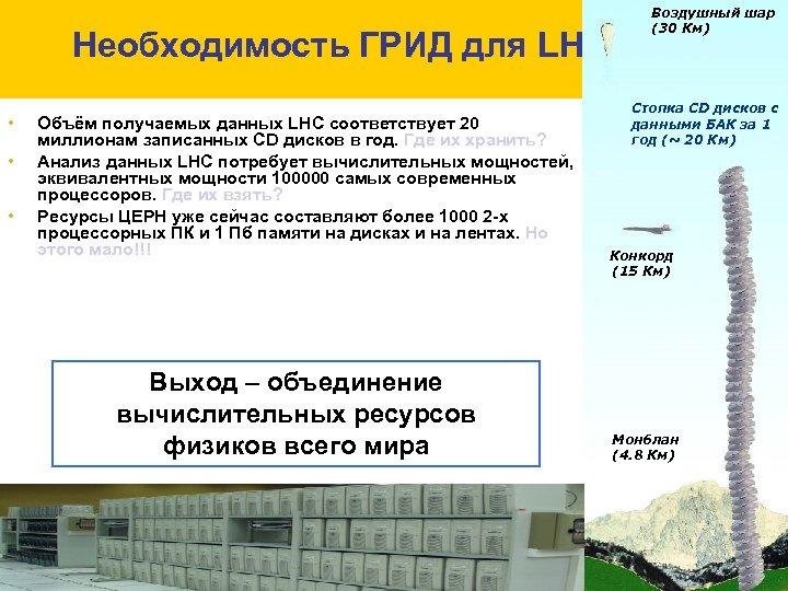 Необходимость ГРИД для LHC • • • Объём получаемых данных LHC соответствует 20 миллионам