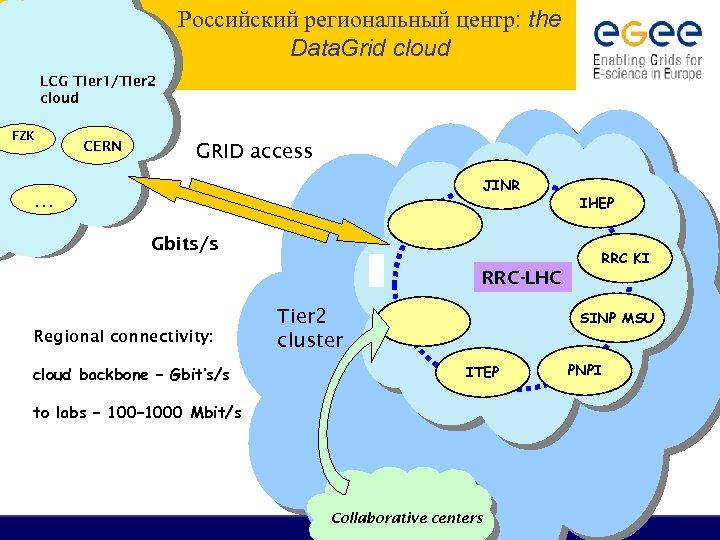 Российский региональный центр: the Data. Grid cloud LCG Tier 1/Tier 2 cloud FZK CERN