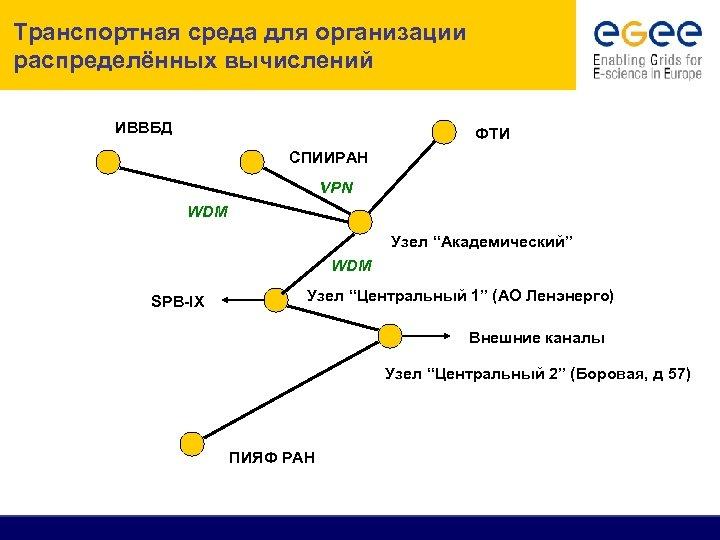 """Транспортная среда для организации распределённых вычислений ИВВБД ФТИ СПИИРАН VPN WDM Узел """"Академический"""" WDM"""