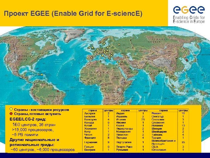 Проект EGEE (Enable Grid for E-scienc. E) Страны - поставщики ресурсов Страны, готовые вступить