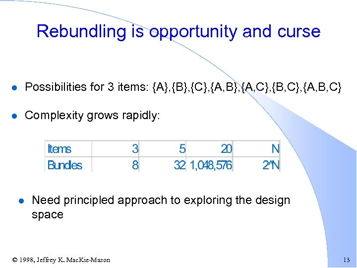 Rebundling is opportunity and curse l Possibilities for 3 items: {A}, {B}, {C}, {A,