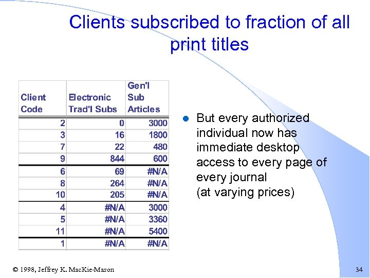 Clients subscribed to fraction of all print titles l © 1998, Jeffrey K. Mac.