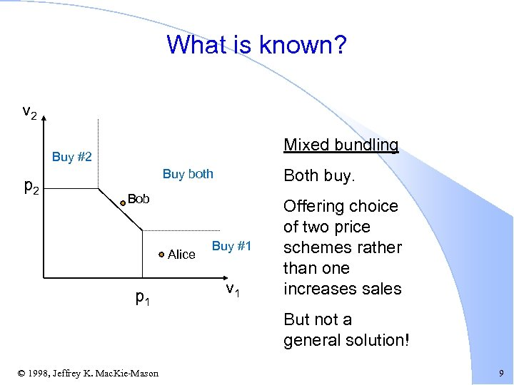 What is known? v 2 Mixed bundling Buy #2 p 2 Both buy. Buy