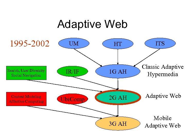 Adaptive Web 1995 -2002 UM HT ITS Search, User Diversity Social Navigation IR/IF 1