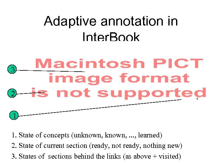 Adaptive annotation in Inter. Book 3 2 1 1. State of concepts (unknown, .
