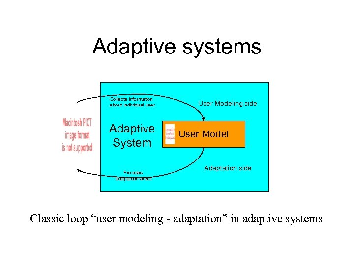 Adaptive systems Collects information about individual user Adaptive System Provides adaptation effect User Modeling
