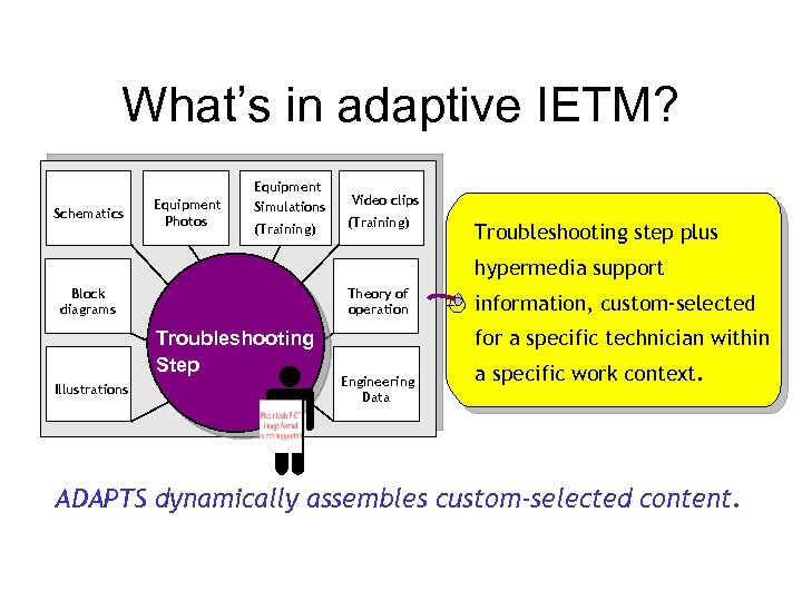 What's in adaptive IETM? Schematics Equipment Photos Equipment Simulations (Training) Video clips (Training) Troubleshooting