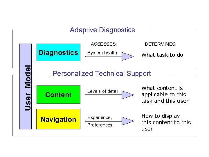 Adaptive Diagnostics ASSESSES: User Model Diagnostics System health DETERMINES: What task to do Personalized