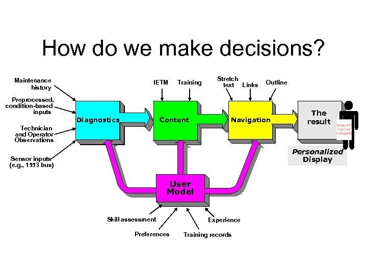How do we make decisions? Maintenance history Preprocessed, condition-based inputs IETM Diagnostics Training Content