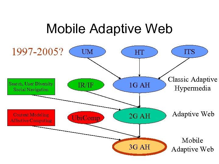 Mobile Adaptive Web 1997 -2005? UM HT ITS Search, User Diversity Social Navigation IR/IF