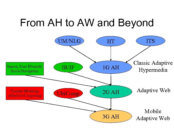 From AH to AW and Beyond UM/NLG HT ITS Search, User Diversity Social Navigation