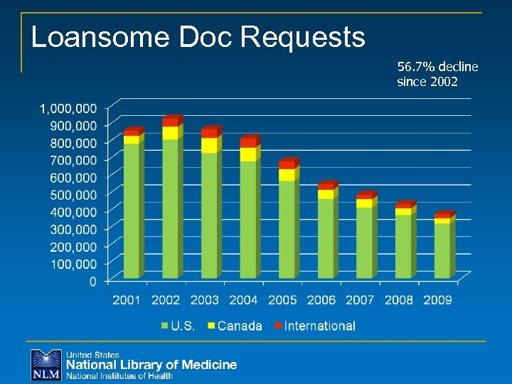 Loansome Doc Requests 56. 7% decline since 2002