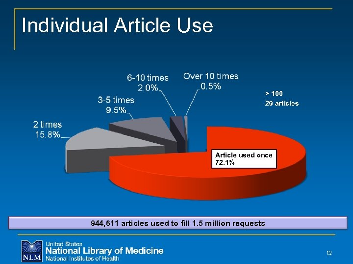 Individual Article Use > 100 29 articles Article used once 72. 1% 944, 611