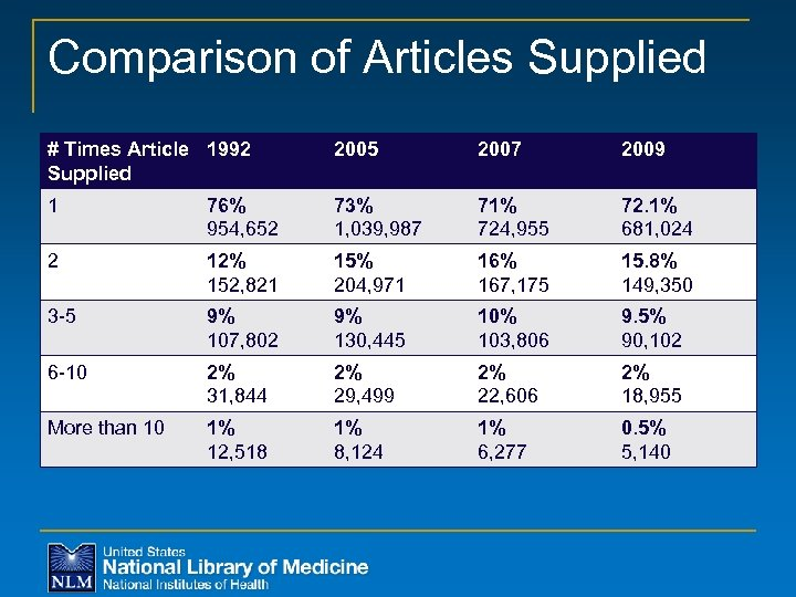 Comparison of Articles Supplied # Times Article 1992 Supplied 2005 2007 2009 1 76%