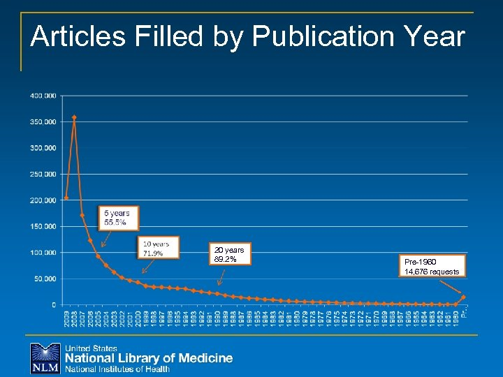 Articles Filled by Publication Year 20 years 89. 2% Pre-1960 14, 676 requests