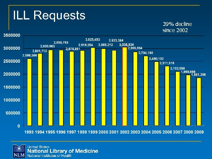 ILL Requests 39% decline since 2002